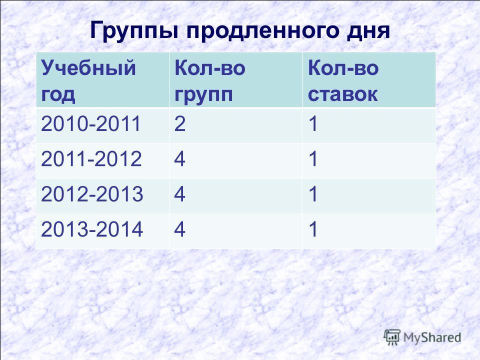 Группы продленного дня Учебный год Кол-во групп Кол-во ставок 2010-201121 2011-201241 2012-201341 2013-201441