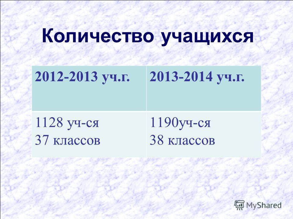 Количество учащихся 2012-2013 уч.г.2013-2014 уч.г. 1128 уч-ся 37 классов 1190уч-ся 38 классов