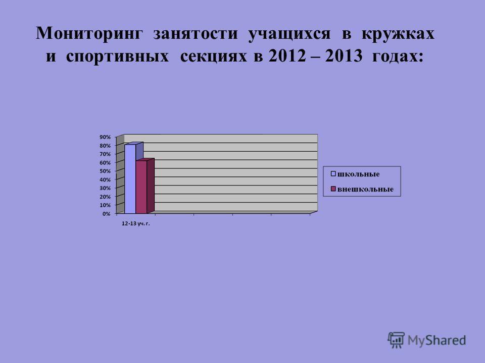 Мониторинг занятости учащихся в кружках и спортивных секциях в 2012 – 2013 годах: