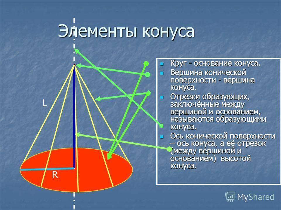 Элементы конуса Круг - основание конуса. Круг - основание конуса. Вершина конической поверхности - вершина конуса. Вершина конической поверхности - вершина конуса. Отрезки образующих, заключённые между вершиной и основанием, называются образующими ко