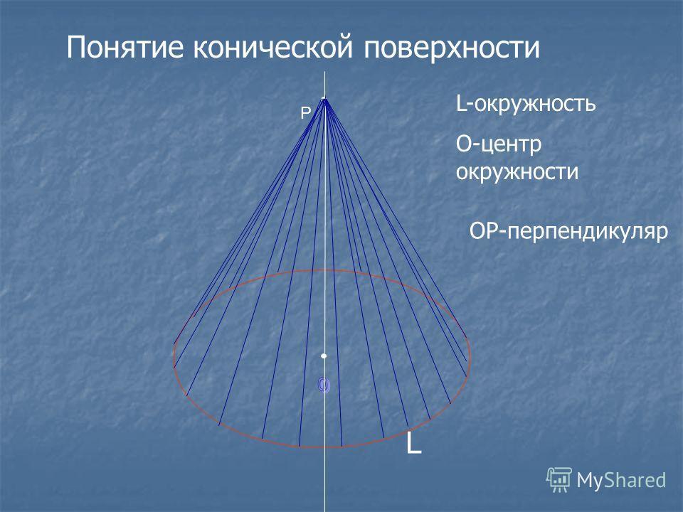 L P Понятие конической поверхности L-окружность О-центр окружности ОР-перпендикуляр