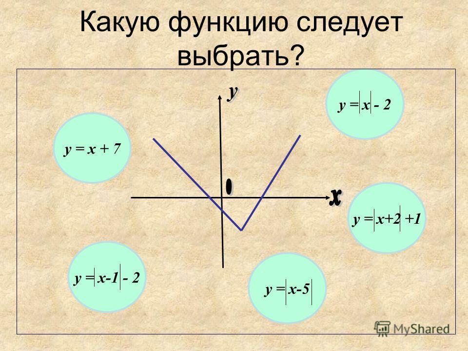 Какую функцию следует выбрать? у = х + 7 у = х - 2 у = х+2 +1 у = х-1 - 2 у = х-5
