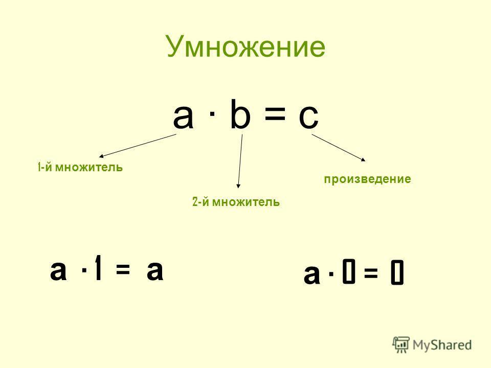 Умножение а b = c 1- й множитель 2- й множитель произведение а 1 = а а 0 =0