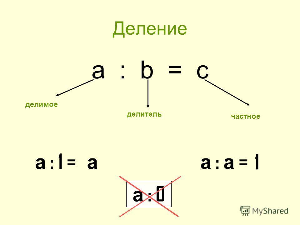 Деление a : b = c делимое делитель частное а : 1 = а а : а =1 а : 0