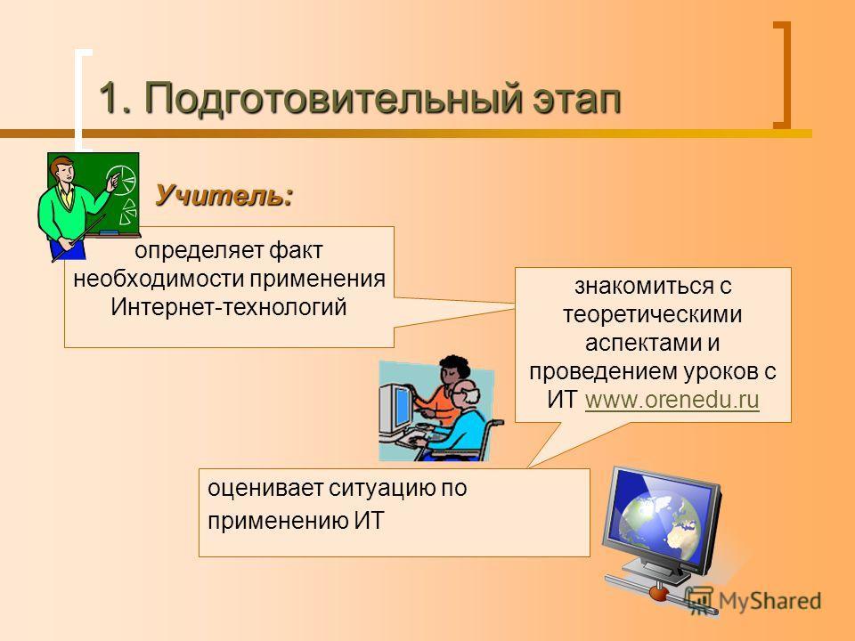 1. Подготовительный этап Учитель: определяет факт необходимости применения Интернет-технологий знакомиться с теоретическими аспектами и проведением уроков с ИТ www.orenedu.ruwww.orenedu.ru оценивает ситуацию по применению ИТ