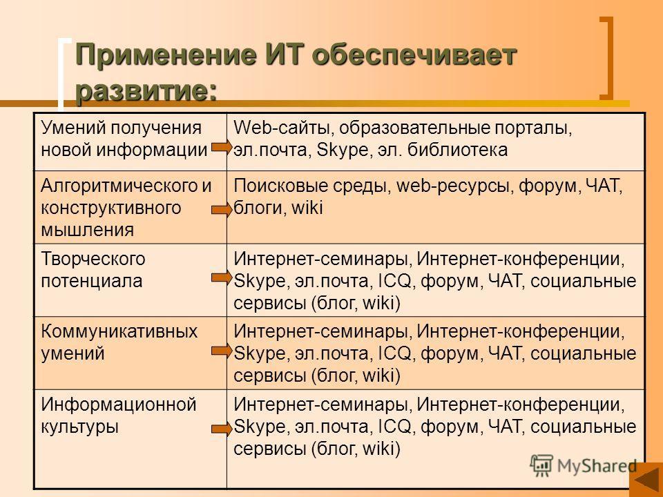 Применение ИТ обеспечивает развитие: Умений получения новой информации Web-сайты, образовательные порталы, эл.почта, Skype, эл. библиотека Алгоритмического и конструктивного мышления Поисковые среды, web-ресурсы, форум, ЧАТ, блоги, wiki Творческого п
