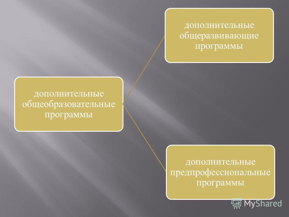 дополнительные общеобразовательные программы дополнительные общеразвивающие программы дополнительные предпрофессиональные программы
