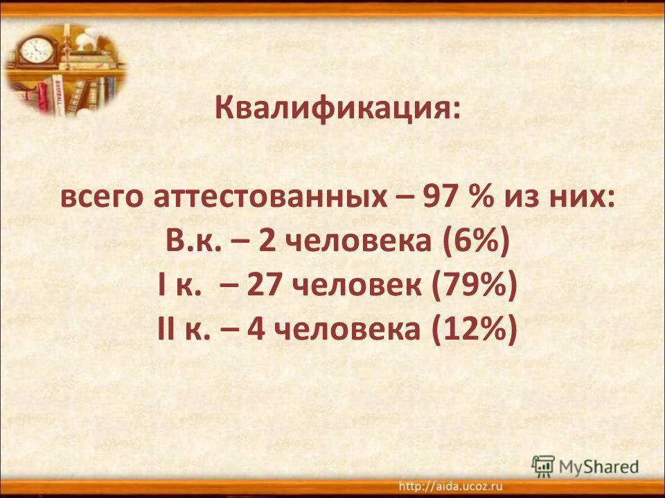 Квалификация: всего аттестованных – 97 % из них: В.к. – 2 человека (6%) I к. – 27 человек (79%) II к. – 4 человека (12%)