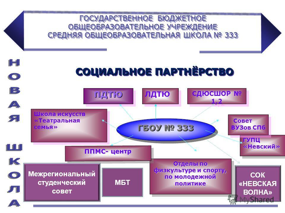 ГОСУДАРСТВЕННОЕ БЮДЖЕТНОЕ ОБЩЕОБРАЗОВАТЕЛЬНОЕ УЧРЕЖДЕНИЕ СРЕДНЯЯ ОБЩЕОБРАЗОВАТЕЛЬНАЯ ШКОЛА 333 ГБОУ 333 ПДТЮПДТЮ ЛДТЮ Школа искусств «Театральная семья» ГУПЦ «Невский» СДЮСШОР 1,2 Совет ВУЗов СПб Отделы по физкультуре и спорту, по молодежной политике