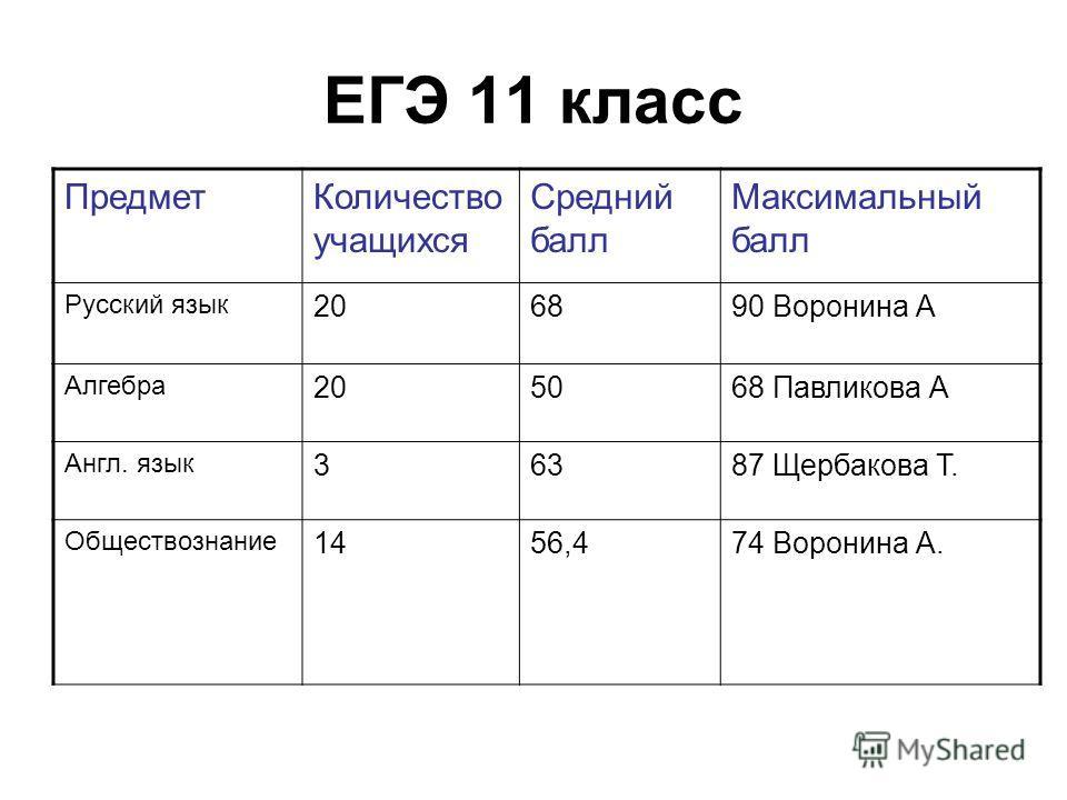 ЕГЭ 11 класс ПредметКоличество учащихся Средний балл Максимальный балл Русский язык 206890 Воронина А Алгебра 205068 Павликова А Англ. язык 36387 Щербакова Т. Обществознание 1456,474 Воронина А.