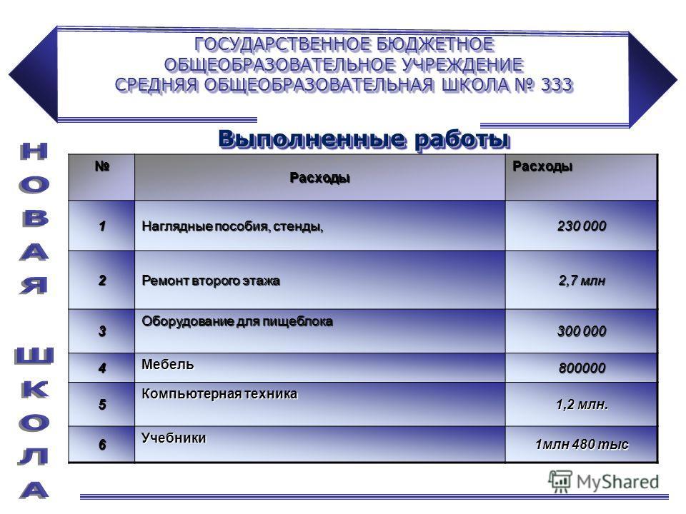 ГОСУДАРСТВЕННОЕ БЮДЖЕТНОЕ ОБЩЕОБРАЗОВАТЕЛЬНОЕ УЧРЕЖДЕНИЕ СРЕДНЯЯ ОБЩЕОБРАЗОВАТЕЛЬНАЯ ШКОЛА 333 Выполненные работы РасходыРасходы1 Наглядные пособия, стенды, 230 000 2 Ремонт второго этажа 2,7 млн 3 Оборудование для пищеблока 300 000 4Мебель800000 5 К