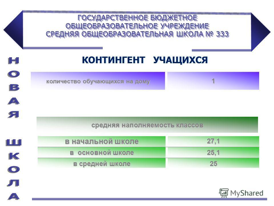 ГОСУДАРСТВЕННОЕ БЮДЖЕТНОЕ ОБЩЕОБРАЗОВАТЕЛЬНОЕ УЧРЕЖДЕНИЕ СРЕДНЯЯ ОБЩЕОБРАЗОВАТЕЛЬНАЯ ШКОЛА 333 количество обучающихся на дому 1 в начальной школе 27,1 в основной школе 25,1 в средней школе 25 средняя наполняемость классов КОНТИНГЕНТ УЧАЩИХСЯ