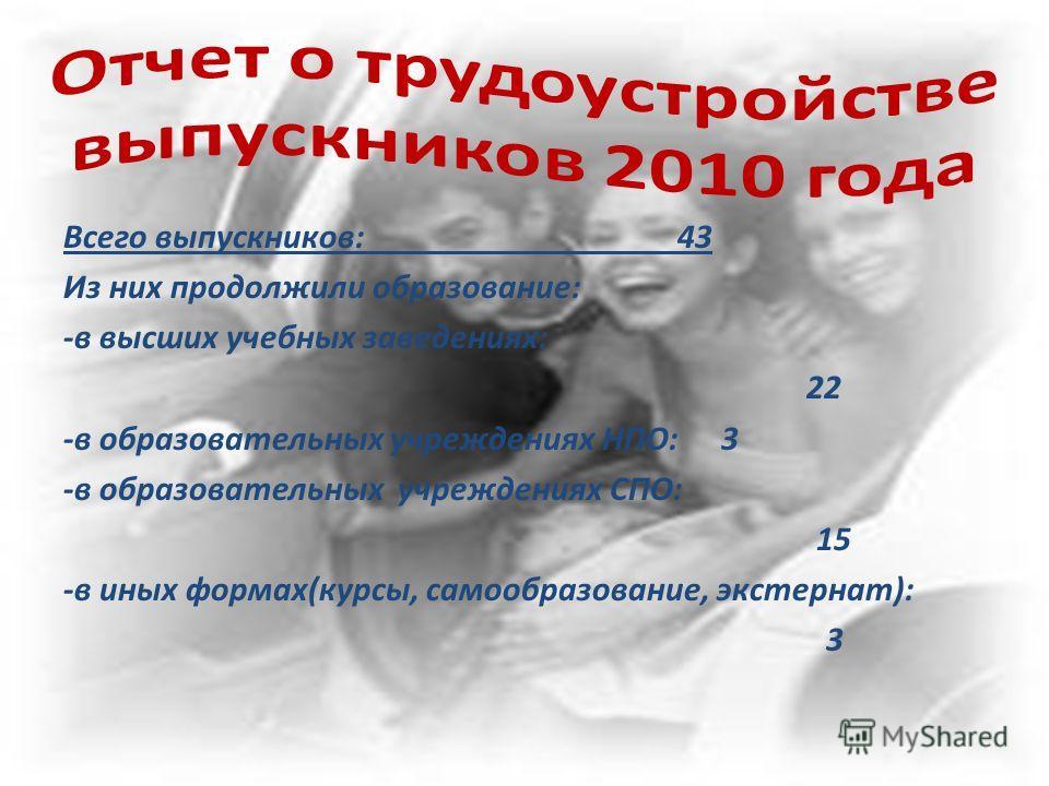 Всего выпускников: 43 Из них продолжили образование: -в высших учебных заведениях: 22 -в образовательных учреждениях НПО: 3 -в образовательных учреждениях СПО: 15 -в иных формах(курсы, самообразование, экстернат): 3