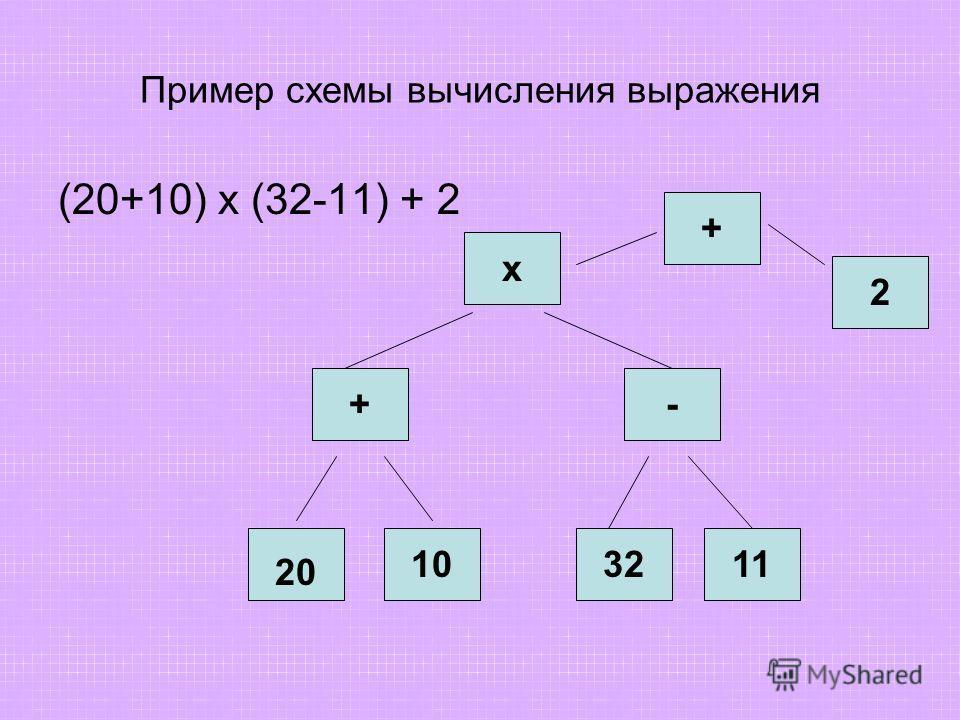 Пример схемы вычисления выражения (20+10) x (32-11) + 2 20 103211 +- х + 2