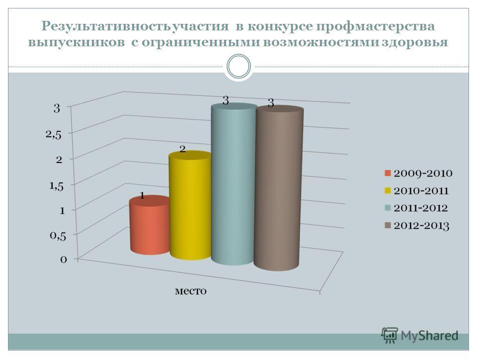 Результативность участия в конкурсе профмастерства выпускников с ограниченными возможностями здоровья