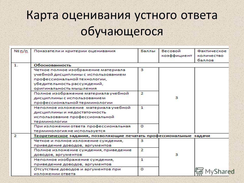 Карта оценивания устного ответа обучающегося