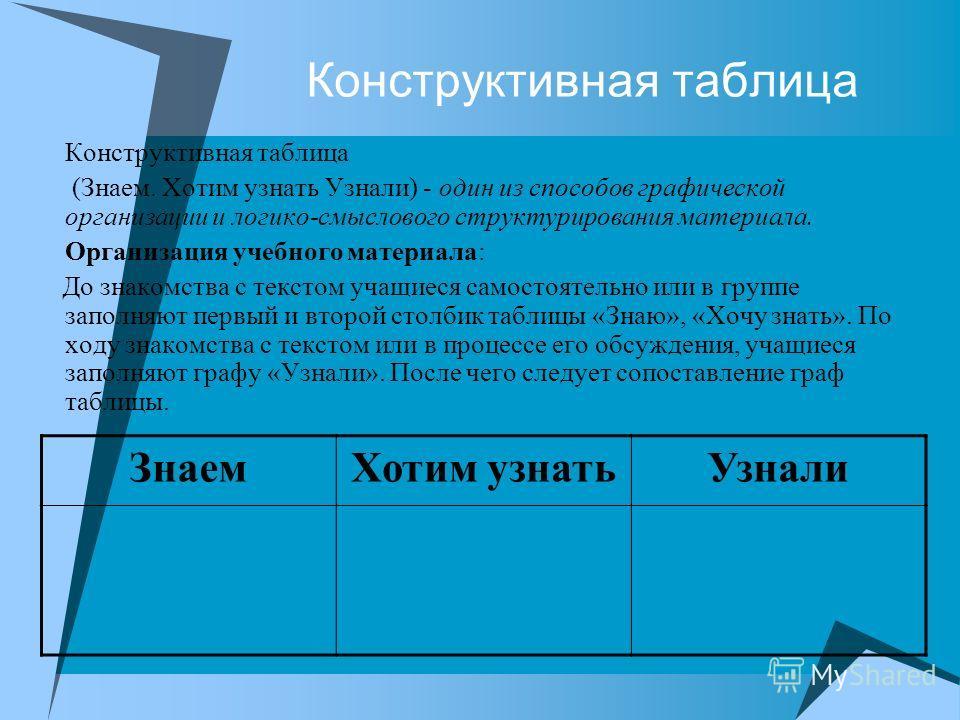 Конструктивная таблица (Знаем. Хотим узнать Узнали) - один из способов графической организации и логико-смыслового структурирования материала. Организация учебного материала: До знакомства с текстом учащиеся самостоятельно или в группе заполняют перв