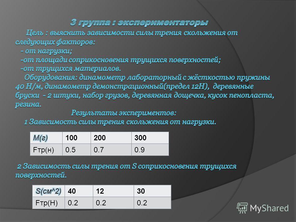 100200300 Fтр(н)0.50.70.9 401230 Fтр(Н)0.2