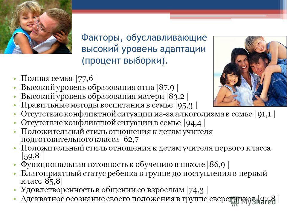 Факторы, обуславливающие высокий уровень адаптации (процент выборки). Полная семья |77,6 | Высокий уровень образования отца |87,9 | Высокий уровень образования матери |83,2 | Правильные методы воспитания в семье |95,3 | Отсутствие конфликтной ситуаци