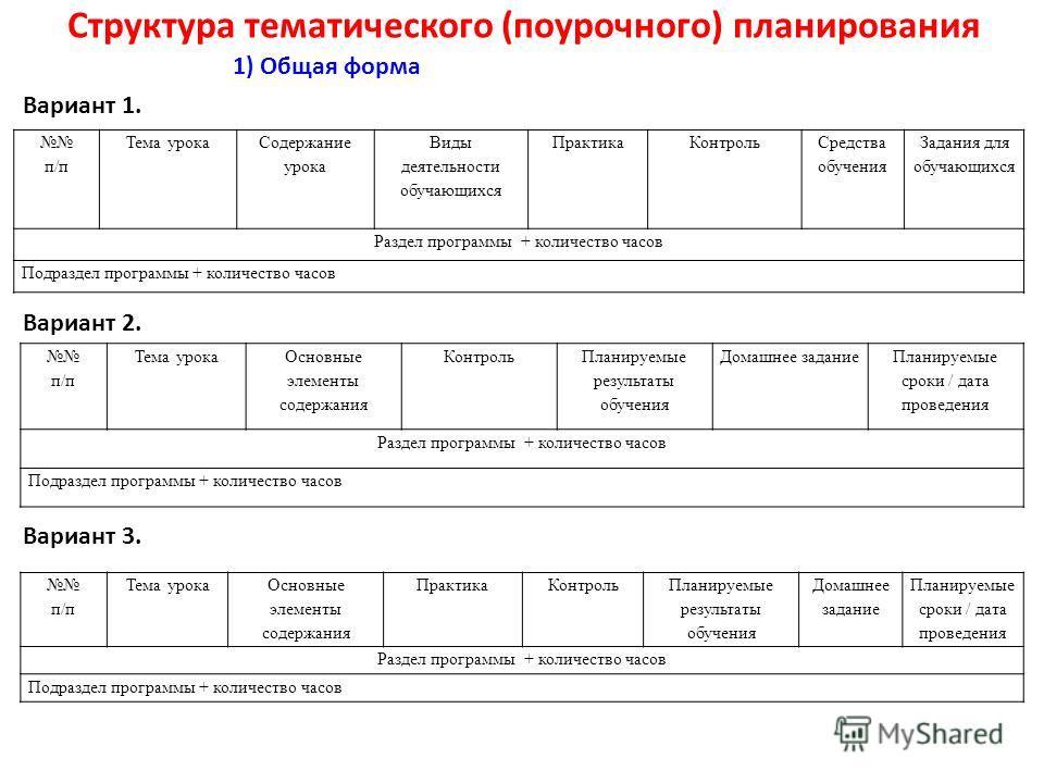 Структура тематического (поурочного) планирования 1) Общая форма Вариант 1. Вариант 2. п/п Тема урока Основные элементы содержания Контроль Планируемые результаты обучения Домашнее задание Планируемые сроки / дата проведения Раздел программы + количе