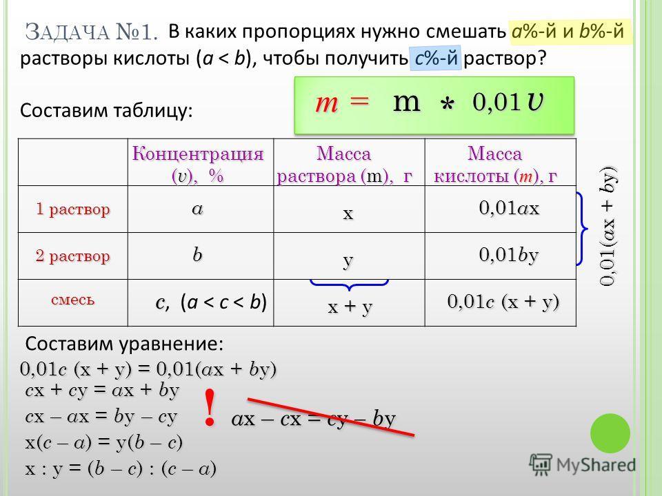 В каких пропорциях нужно смешать а%-й и b%-й растворы кислоты (a < b), чтобы получить с%-й раствор? Составим таблицу:ab 0,01 a x х + у 0,01( a x + b y) З АДАЧА 1. Концентрация ( v ), % Масса раствора (m), г Масса кислоты ( m ), г 1 раствор 2 раствор