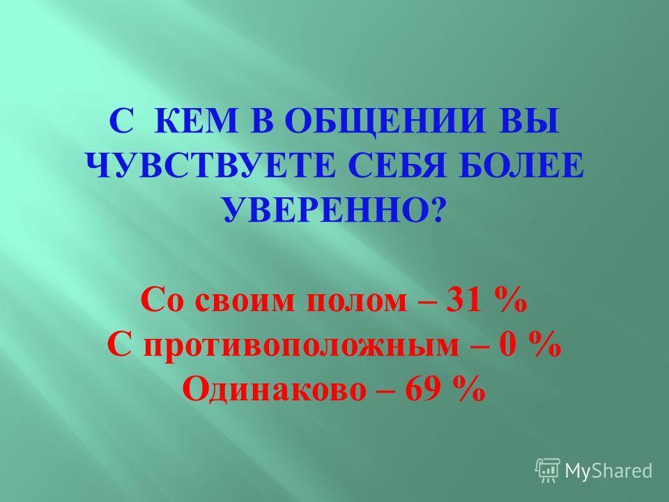 С КЕМ В ОБЩЕНИИ ВЫ ЧУВСТВУЕТЕ СЕБЯ БОЛЕЕ УВЕРЕННО ? Со своим полом – 31 % С противоположным – 0 % Одинаково – 69 %