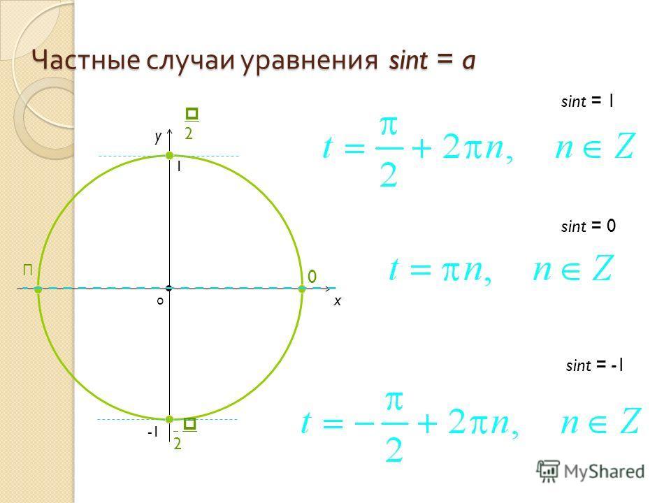 Частные случаи уравнения sint = a x y sint = 0 = -1 = 1 0 1 2 0 П 2