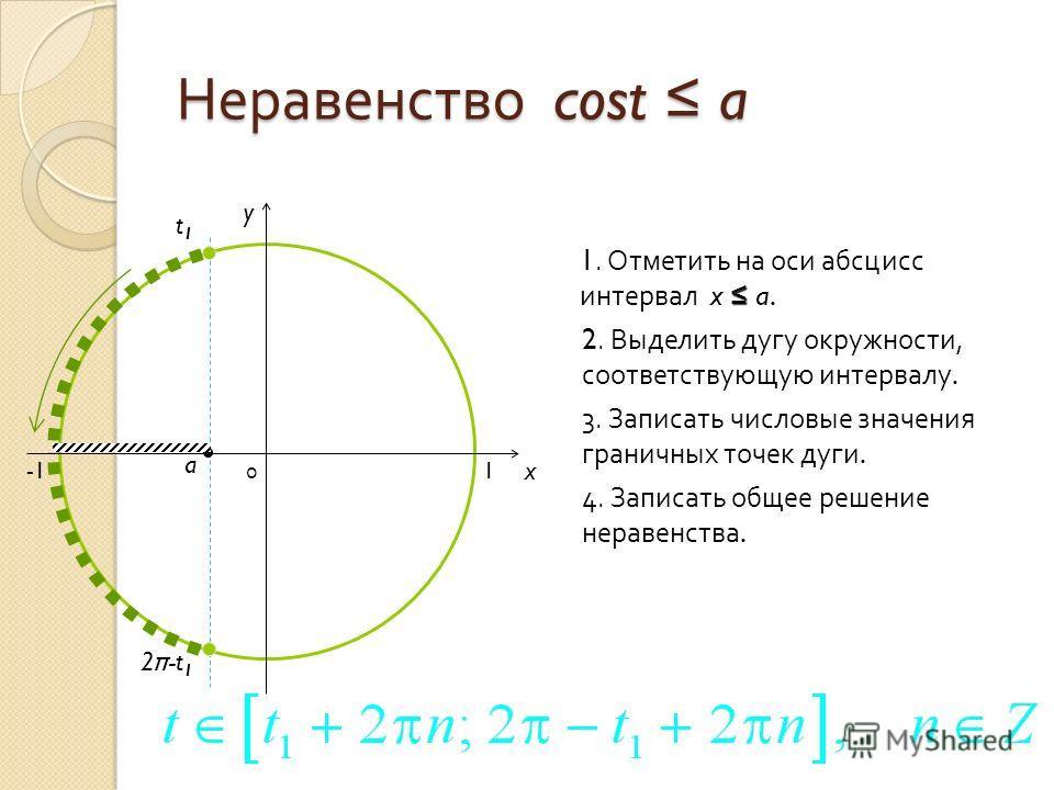 Неравенство cost a 0 x y 1. Отметить на оси абсцисс интервал x a.a. 2. Выделить дугу окружности, соответствующую интервалу. 3. Записать числовые значения граничных точек дуги. 4. Записать общее решение неравенства. a t1t1 2 π -t 1 1