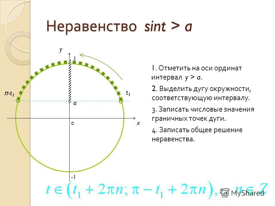 Неравенство sint > a 0 x y 1. Отметить на оси ординат интервал y > a.a. 2. Выделить дугу окружности, соответствующую интервалу. 3. Записать числовые значения граничных точек дуги. 4. Записать общее решение неравенства. a t1t1 π -t 1 1