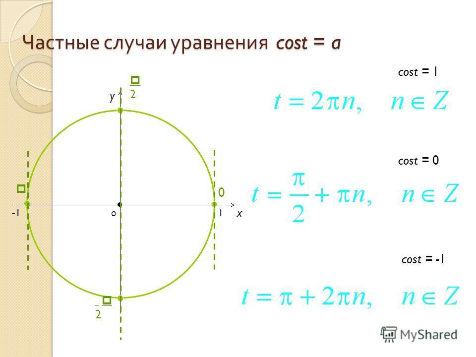Частные случаи уравнения cost = a x y cost = 0 = -1 = 1 0 1 2 2 0