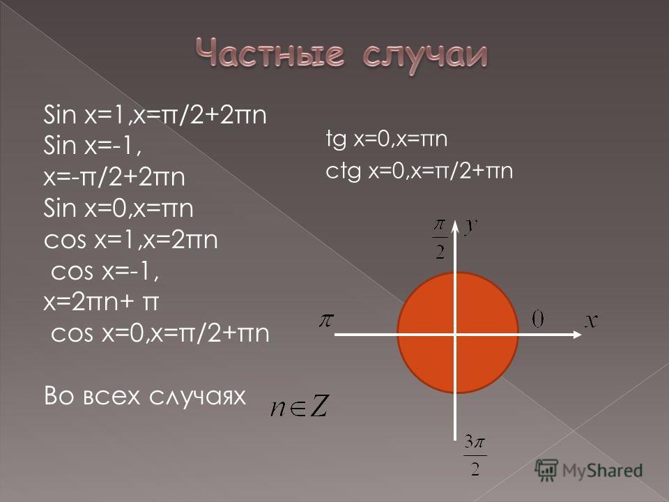 Sin x=1,x=π/2+2πn Sin x=-1, x=-π/2+2πn Sin x=0,x=πn cos x=1,x=2πn cos x=-1, x=2πn+ π cos x=0,x=π/2+πn Во всех случаях tg x=0,x=πn ctg x=0,x=π/2+πn
