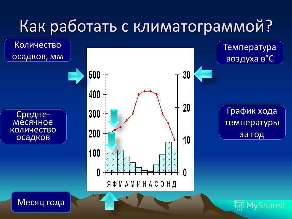Как работать с климатограммой? Количество осадков, мм Температура воздуха в°С Месяц года График хода температуры за год Средне- месячное количество осадков