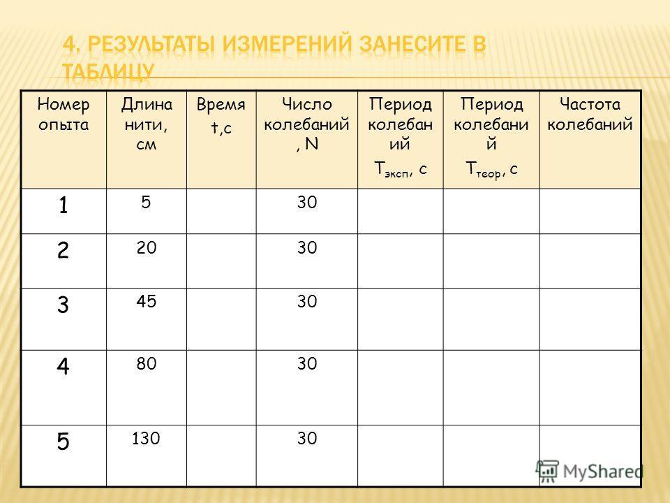 Номер опыта Длина нити, см Время t,с Число колебаний, N Период колебан ий T эксп, с Период колебани й T теор, с Частота колебаний 1 530 2 2030 3 4530 4 8030 5 13030