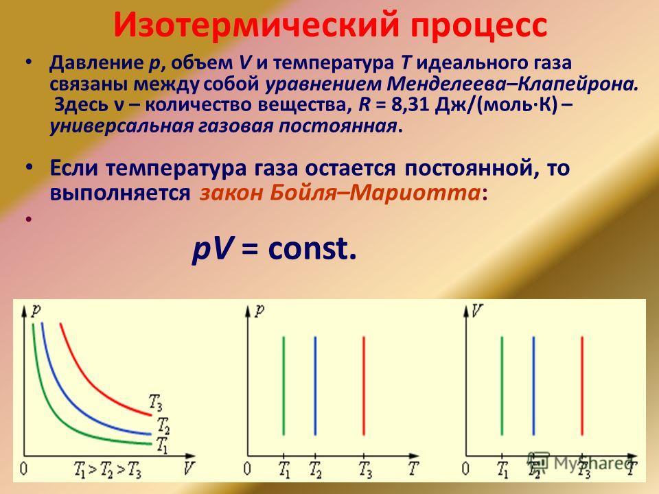 Изотермический процесс Давление p, объем V и температура T идеального газа связаны между собой уравнением Менделеева–Клапейрона. Здесь ν – количество вещества, R = 8,31 Дж/(моль·К) – универсальная газовая постоянная. Если температура газа остается по