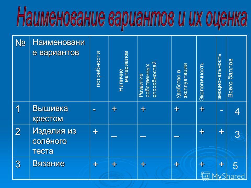 Наименовани е вариантов 1 Вышивка крестом -++++ 2 Изделия из солёного теста +___++ 3Вязание++++++ потребности Наличие материалов Развитие собственных способностей Удобство в эксплуатации Экологичность эмоциональность Всего баллов - 4 3 5
