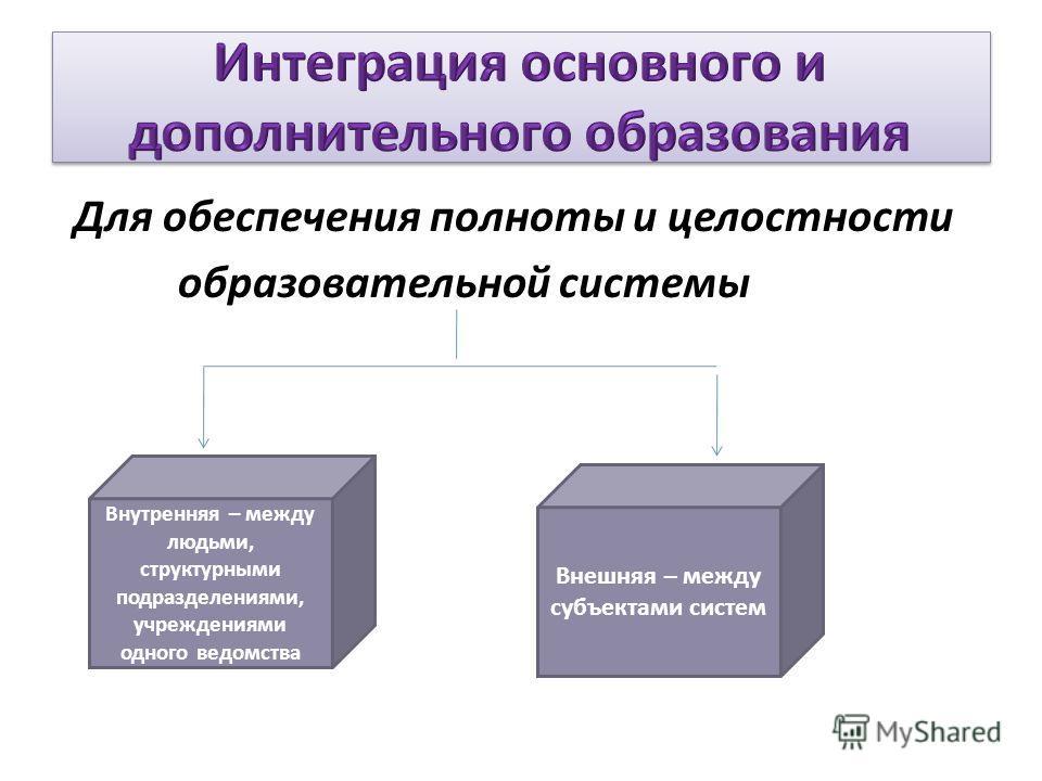Для обеспечения полноты и целостности образовательной системы Внешняя – между субъектами систем Внутренняя – между людьми, структурными подразделениями, учреждениями одного ведомства