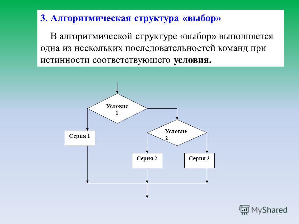 11 3. Алгоритмическая структура «выбор» В алгоритмической структуре «выбор» выполняется одна из нескольких последовательностей команд при истинности соответствующего условия. Условие 1 Серия 1 Условие 2 Серия 2Серия 3