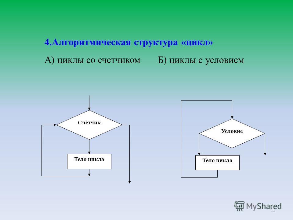 12 4.Алгоритмическая структура «цикл» А) циклы со счетчиком Б) циклы с условием Условие Тело цикла Счетчик Тело цикла