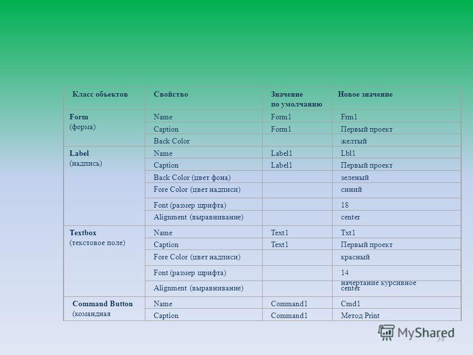 38 Класс объектов Свойство Значение по умолчанию Новое значение Form (форма) NameForm1Frm1 CaptionForm1Первый проект Back Color желтый Label (надпись) NameLabel1Lbl1 CaptionLabel1Первый проект Back Color (цвет фона) зеленый Fore Color (цвет надписи)