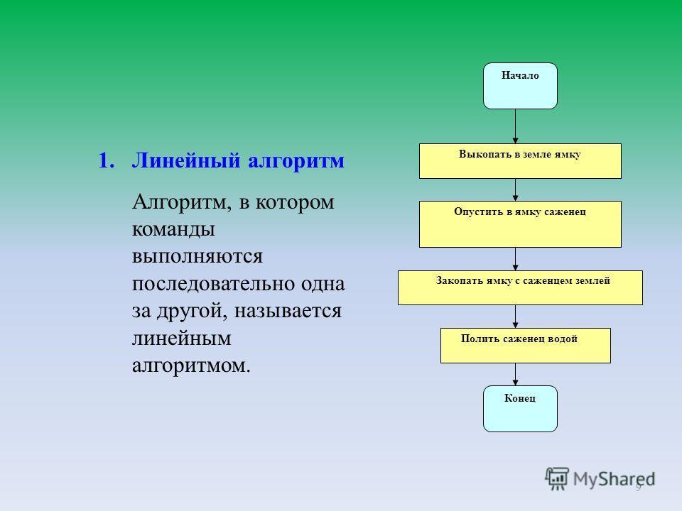 9 1.Линейный алгоритм Алгоритм, в котором команды выполняются последовательно одна за другой, называется линейным алгоритмом. Закопать ямку с саженцем землей Начало Выкопать в земле ямку Опустить в ямку саженец Полить саженец водой Конец