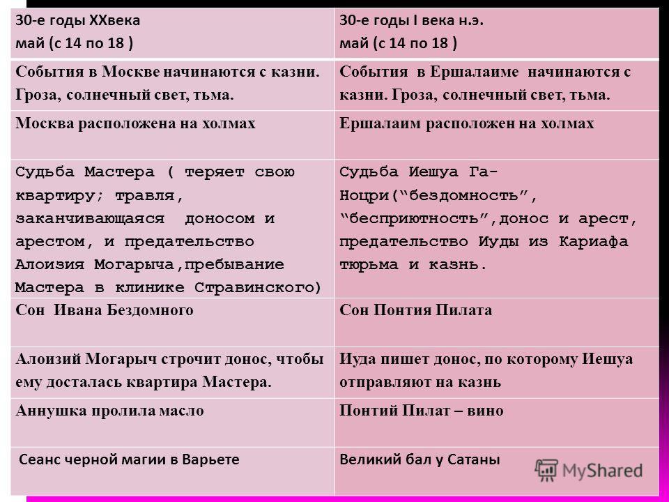 30-е годы XXвека май (с 14 по 18 ) 30-е годы I века н.э. май (с 14 по 18 ) События в Москве начинаются с казни. Гроза, солнечный свет, тьма. События в Ершалаиме начинаются с казни. Гроза, солнечный свет, тьма. Москва расположена на холмахЕршалаим рас