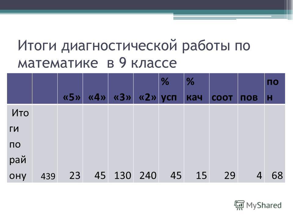Итоги диагностической работы по математике в 9 классе «5»«4»«3»«2» % усп % качсоотпов по н Ито ги по рай ону 439 2345130240451529468