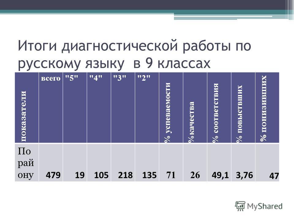 Итоги диагностической работы по русскому языку в 9 классах показатели всего5432 % успеваемости %качества % соответствия % повыствших % понизивших По рай ону 47919105218135 7126 49,13,76 47