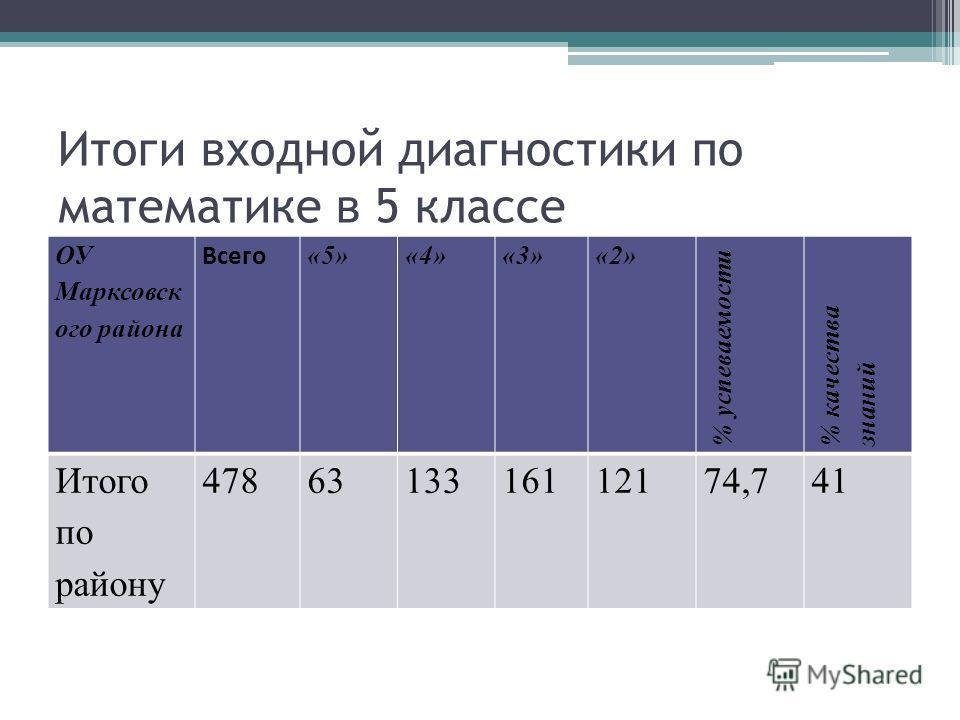 Итоги входной диагностики по математике в 5 классе ОУ Марксовск ого района Всего «5»«4»«3»«2» % успеваемости % качества знаний Итого по району 4786313316112174,741