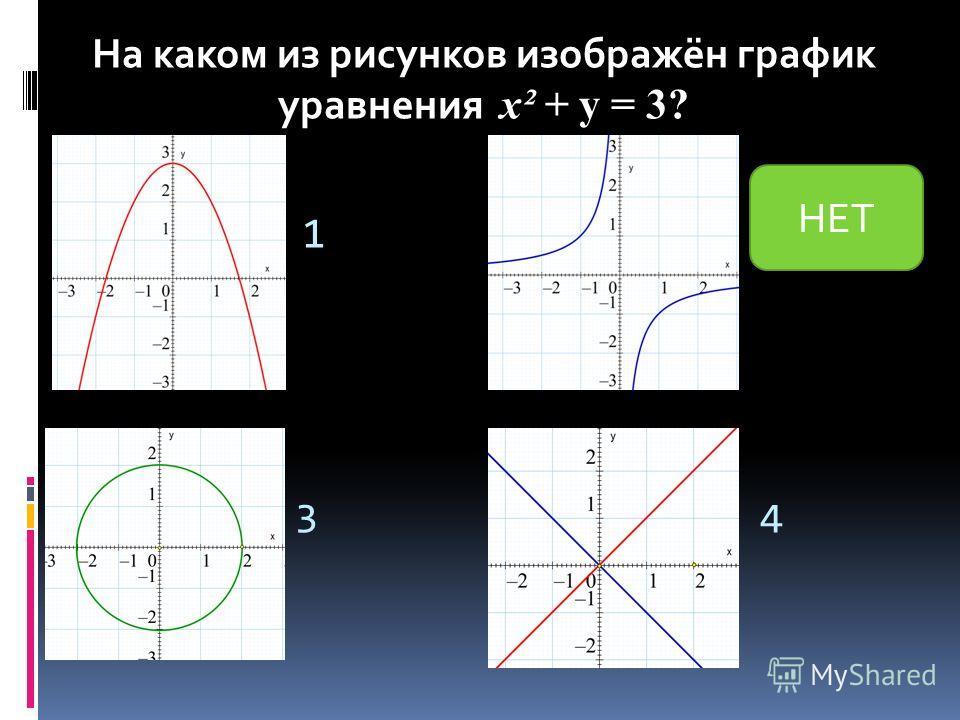 1 2 34 На каком из рисунков изображён график уравнения y = 3? На каком из рисунков изображён график уравнения х² + y = 3? НЕТ