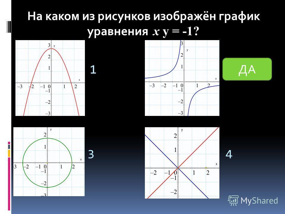 1 2 34 На каком из рисунков изображён график уравнения y = -1? На каком из рисунков изображён график уравнения х y = -1? ДА