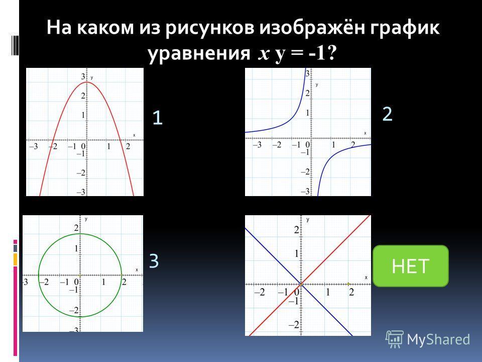 1 2 34 На каком из рисунков изображён график уравнения y = -1? На каком из рисунков изображён график уравнения х y = -1? НЕТ