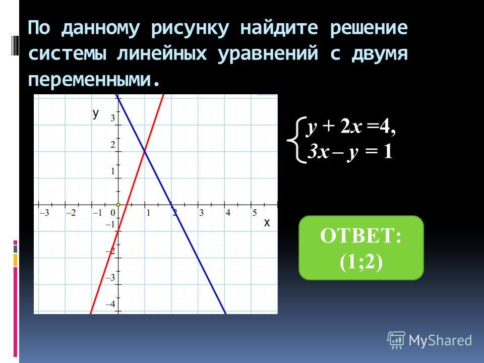 По данному рисунку найдите решение системы линейных уравнений с двумя переменными. y + 2x =4, 3x – y = 1 ОТВЕТ: (1;2)