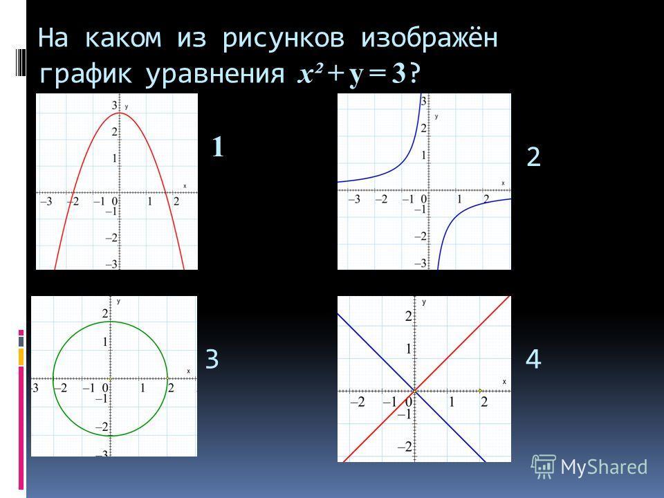 y = 3 На каком из рисунков изображён график уравнения х² + y = 3 ? 2 34 1