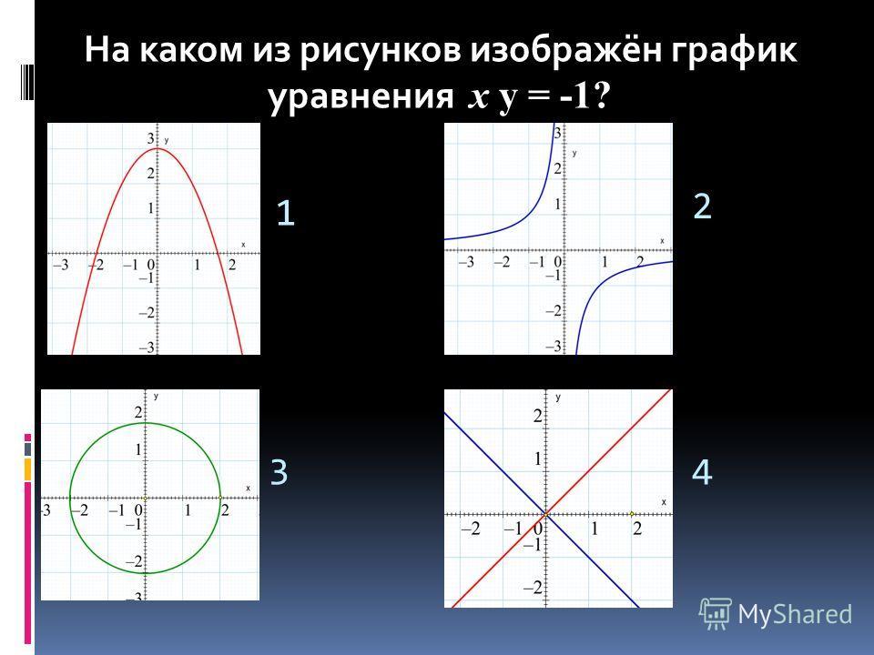 1 2 34 На каком из рисунков изображён график уравнения y = -1? На каком из рисунков изображён график уравнения х y = -1?